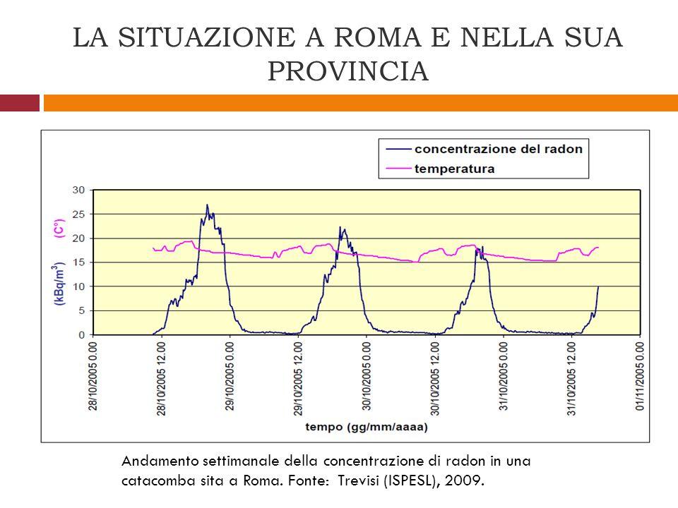 LA SITUAZIONE A ROMA E NELLA SUA PROVINCIA Andamento settimanale della concentrazione di radon in una catacomba sita a Roma. Fonte: Trevisi (ISPESL),