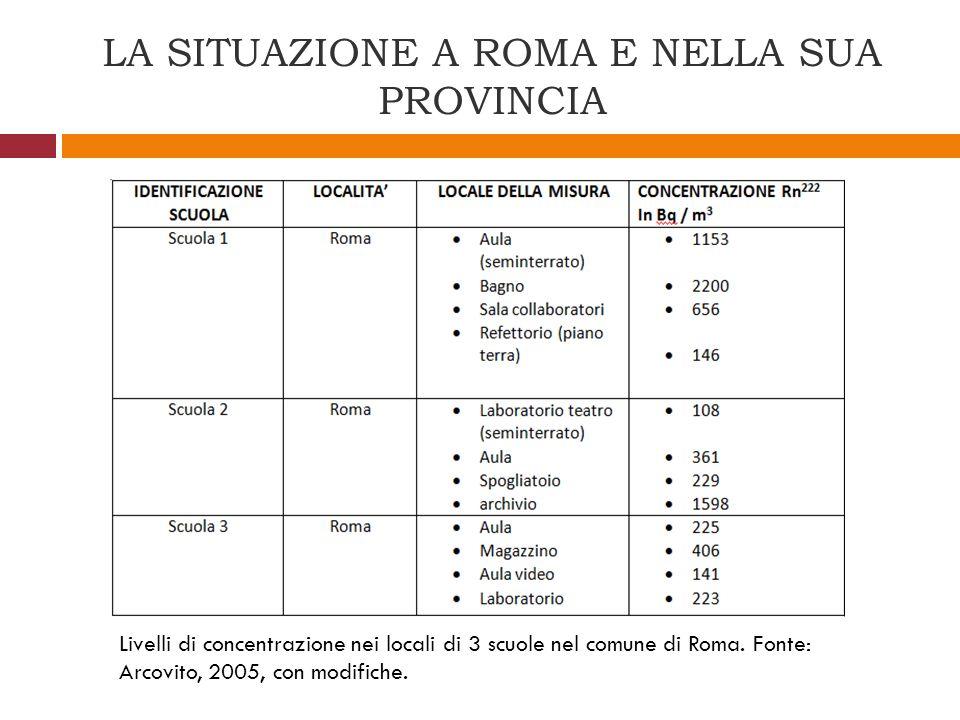 LA SITUAZIONE A ROMA E NELLA SUA PROVINCIA Livelli di concentrazione nei locali di 3 scuole nel comune di Roma. Fonte: Arcovito, 2005, con modifiche.