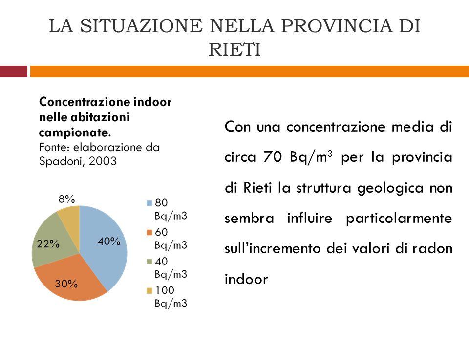 LA SITUAZIONE NELLA PROVINCIA DI RIETI Con una concentrazione media di circa 70 Bq/m 3 per la provincia di Rieti la struttura geologica non sembra inf