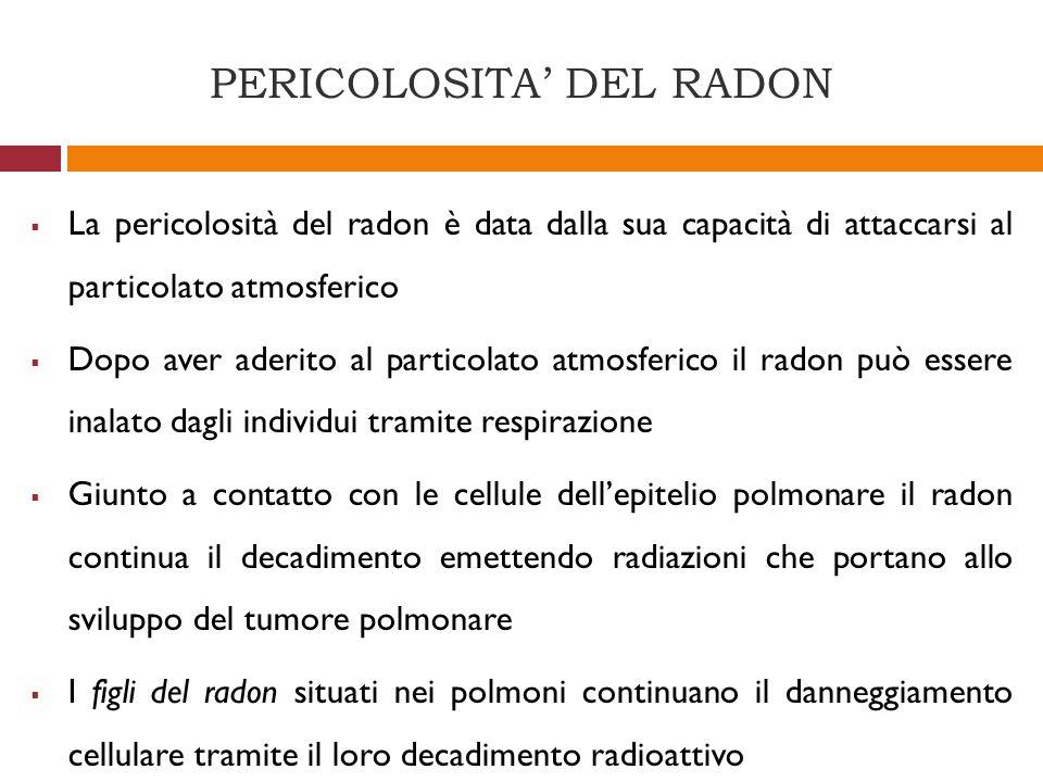 PERICOLOSITA DEL RADON La pericolosità del radon è data dalla sua capacità di attaccarsi al particolato atmosferico Dopo aver aderito al particolato a