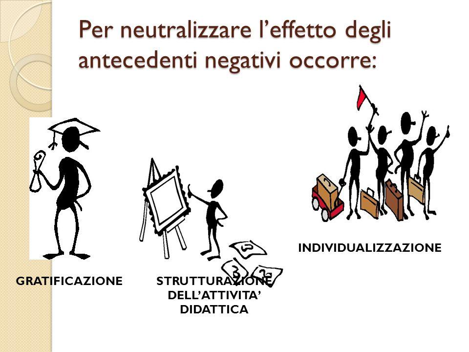 Per neutralizzare leffetto degli antecedenti negativi occorre: GRATIFICAZIONESTRUTTURAZIONE DELLATTIVITA DIDATTICA INDIVIDUALIZZAZIONE