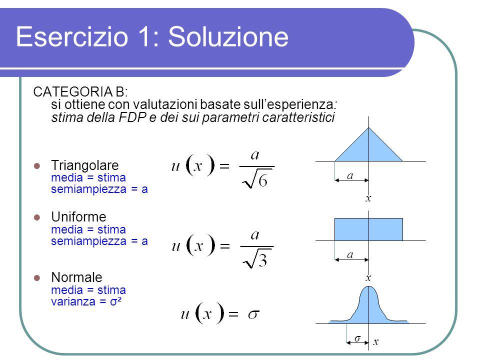 Esercizio 1: Soluzione CATEGORIA B: si ottiene con valutazioni basate sullesperienza: stima della FDP e dei sui parametri caratteristici Triangolare media = stima semiampiezza = a Uniforme media = stima semiampiezza = a Normale media = stima varianza = σ² a x a x σ x