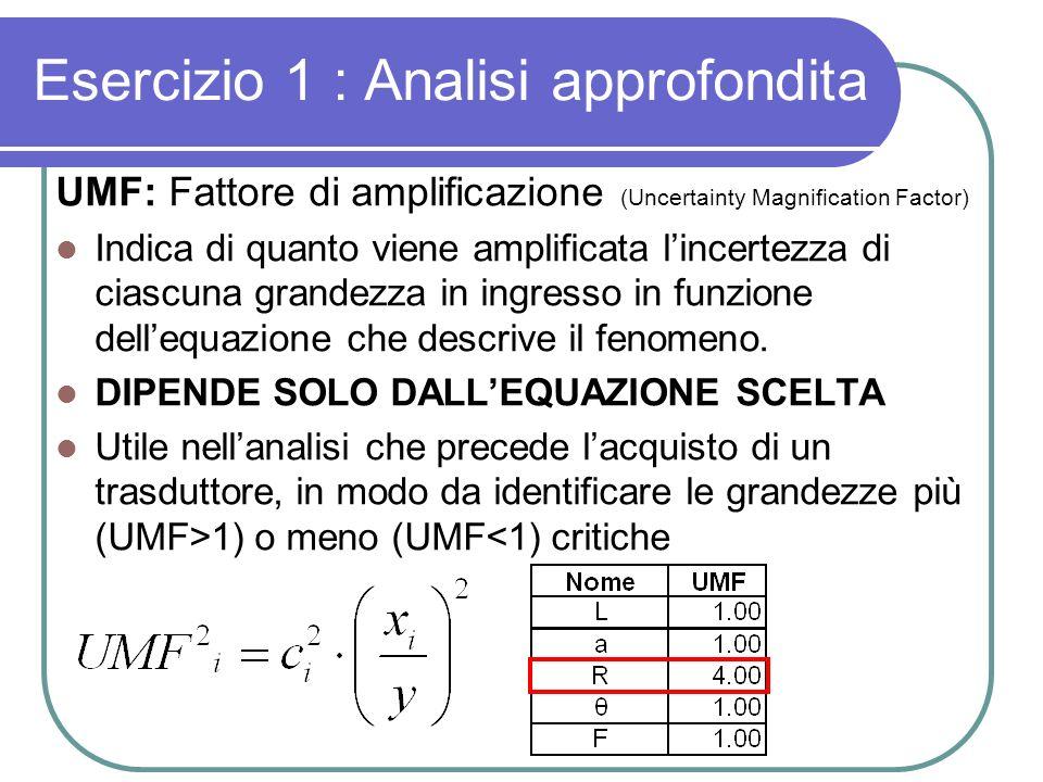 Esercizio 1 : Analisi approfondita UMF: Fattore di amplificazione (Uncertainty Magnification Factor) Indica di quanto viene amplificata lincertezza di ciascuna grandezza in ingresso in funzione dellequazione che descrive il fenomeno.