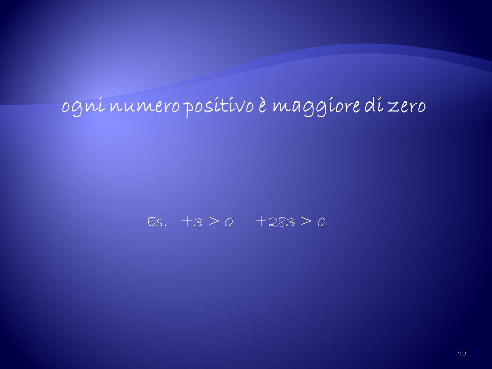 12 ogni numero positivo è maggiore di zero Es. +3 > 0 +283 > 0