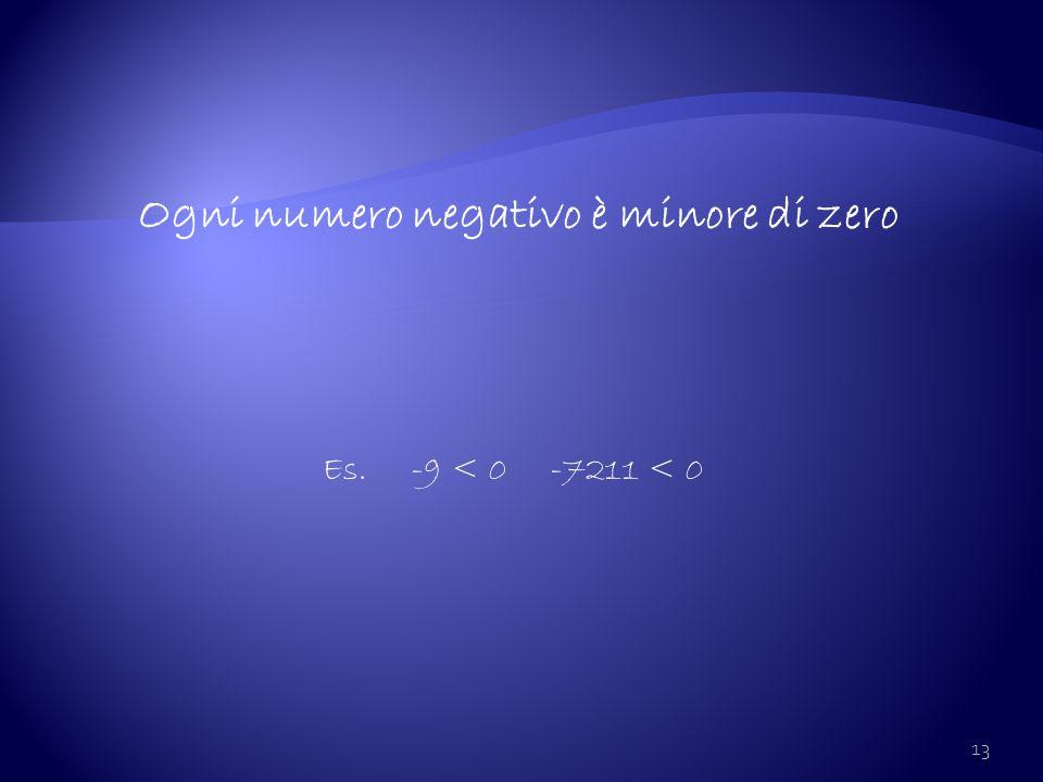 13 Ogni numero negativo è minore di zero Es. -9 < 0 -7211 < 0