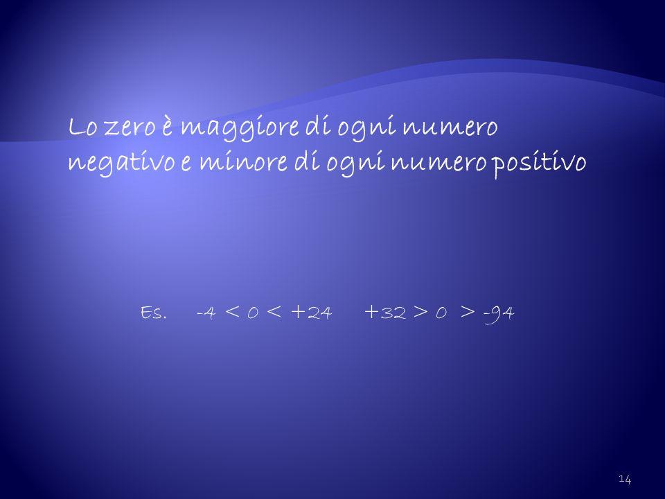 14 Lo zero è maggiore di ogni numero negativo e minore di ogni numero positivo Es. -4 0 > -94