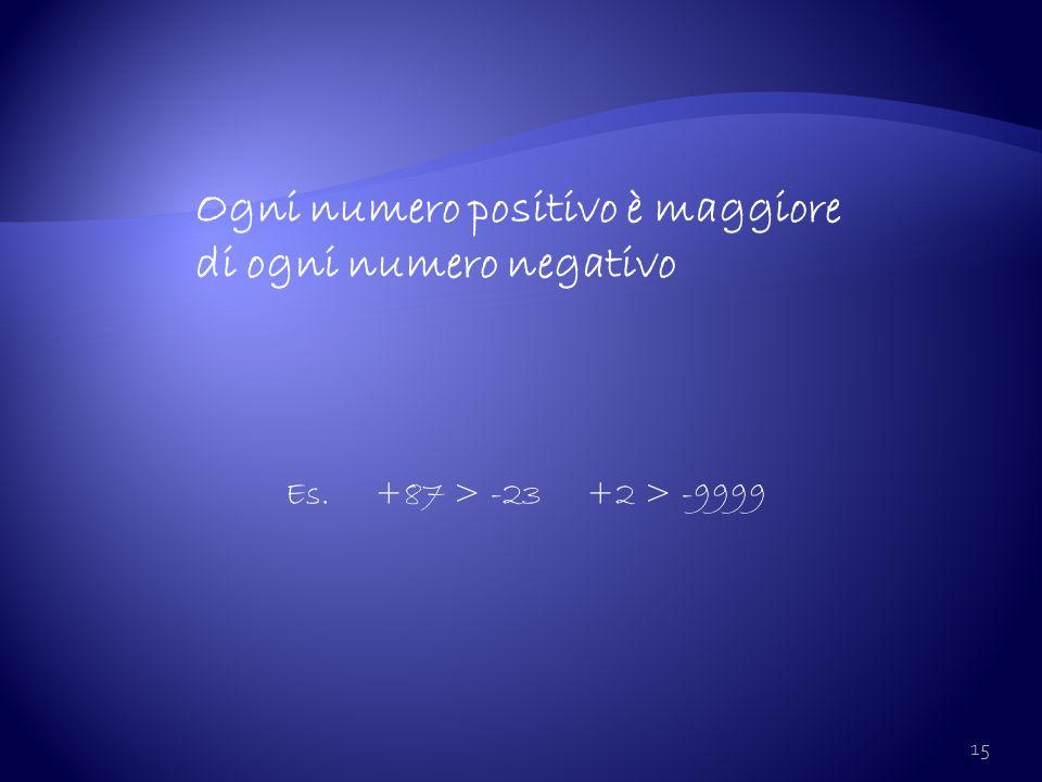 15 Ogni numero positivo è maggiore di ogni numero negativo Es. +87 > -23 +2 > -9999