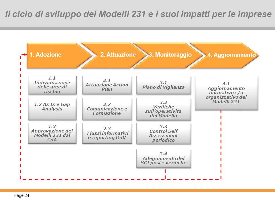 Page 24 Il ciclo di sviluppo dei Modelli 231 e i suoi impatti per le imprese 1. Adozione 2. Attuazione3. Monitoraggio 4. Aggiornamento 3.1 Piano di Vi