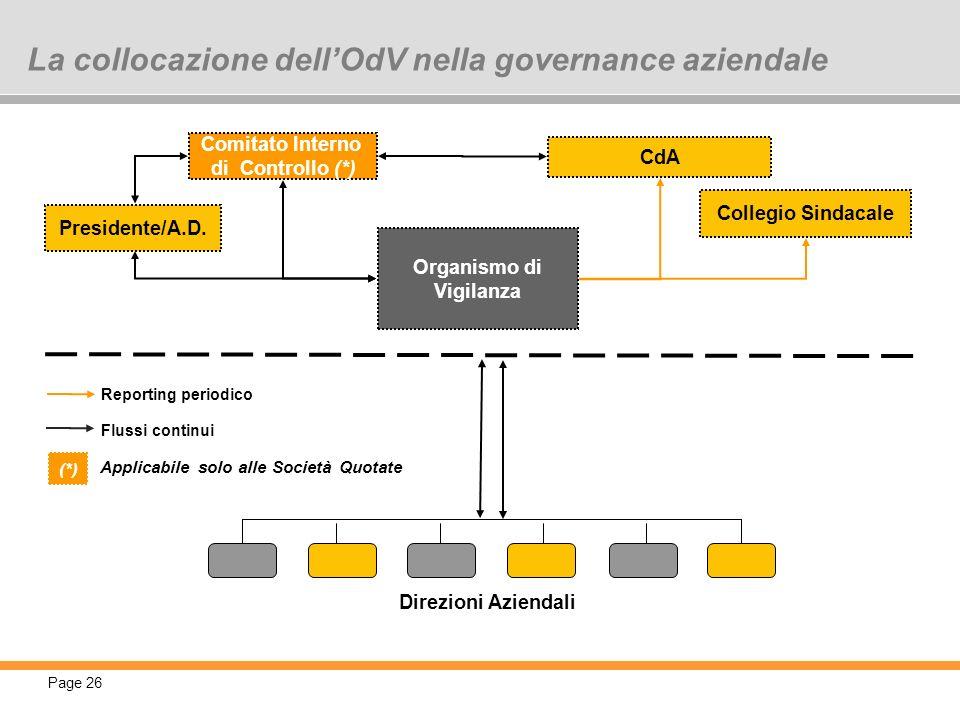 Page 26 La collocazione dellOdV nella governance aziendale Comitato Interno di Controllo (*) Presidente/A.D. CdA Collegio Sindacale Organismo di Vigil