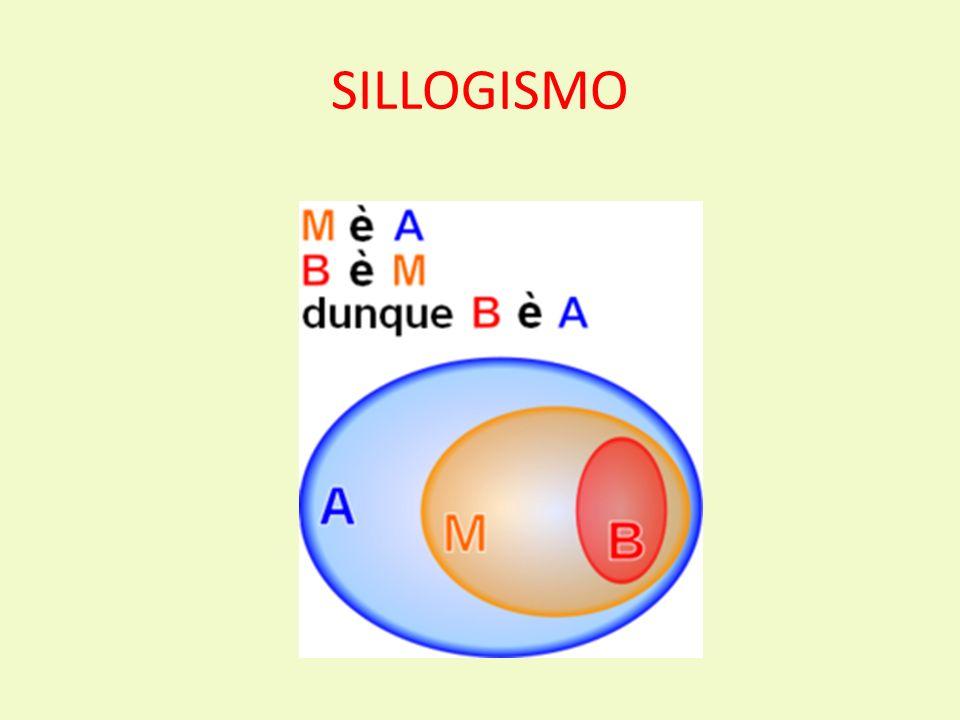 SILLOGISMO