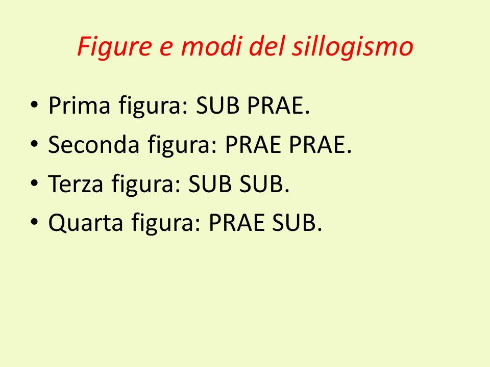 Figure e modi del sillogismo Prima figura: SUB PRAE. Seconda figura: PRAE PRAE. Terza figura: SUB SUB. Quarta figura: PRAE SUB.