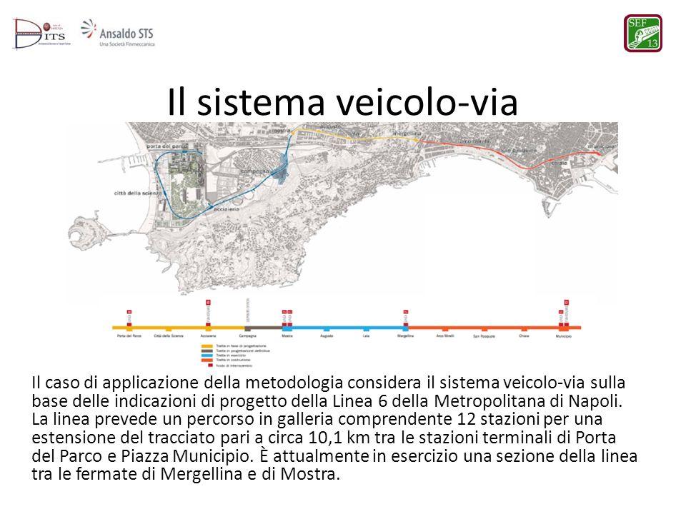 Il sistema veicolo-via Il caso di applicazione della metodologia considera il sistema veicolo-via sulla base delle indicazioni di progetto della Linea