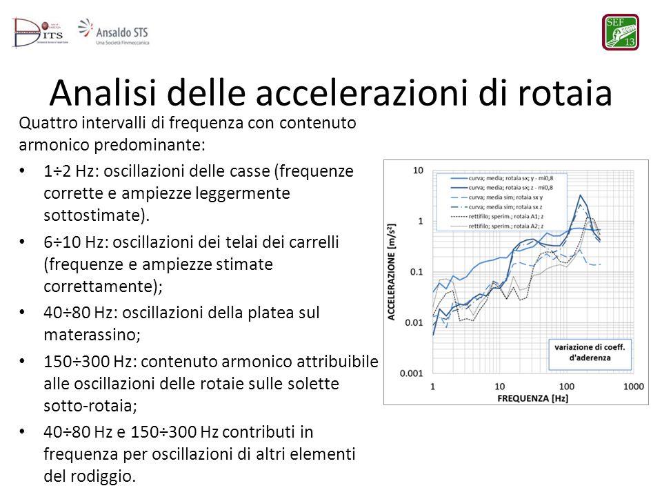 Analisi delle accelerazioni di rotaia Quattro intervalli di frequenza con contenuto armonico predominante: 1÷2 Hz: oscillazioni delle casse (frequenze