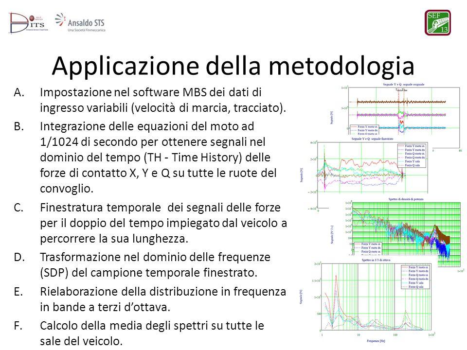 Applicazione della metodologia A.Impostazione nel software MBS dei dati di ingresso variabili (velocità di marcia, tracciato). B.Integrazione delle eq