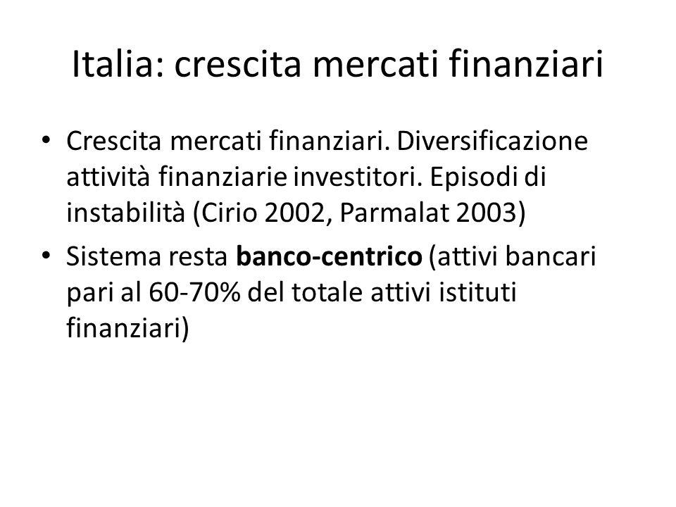 Italia: crescita mercati finanziari Crescita mercati finanziari. Diversificazione attività finanziarie investitori. Episodi di instabilità (Cirio 2002