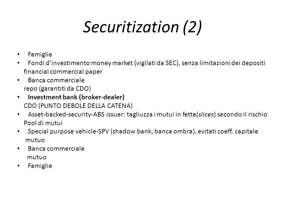 Securitization (2) Famiglie Fondi dinvestimento money market (vigilati da SEC), senza limitazioni dei depositi financial commercial paper Banca commer