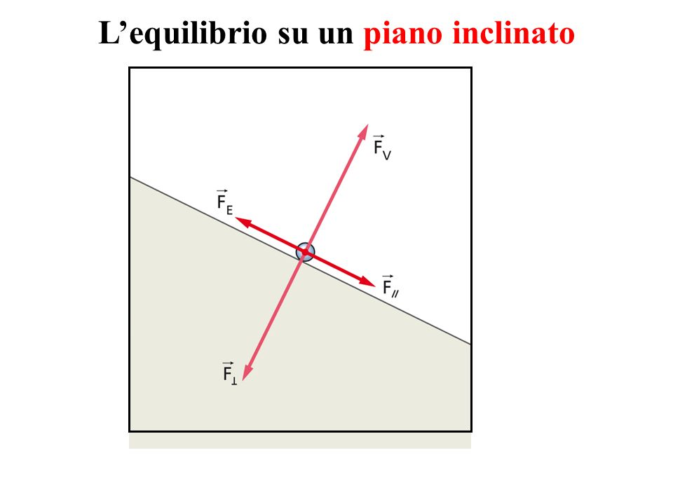 Lequilibrio su un piano inclinato