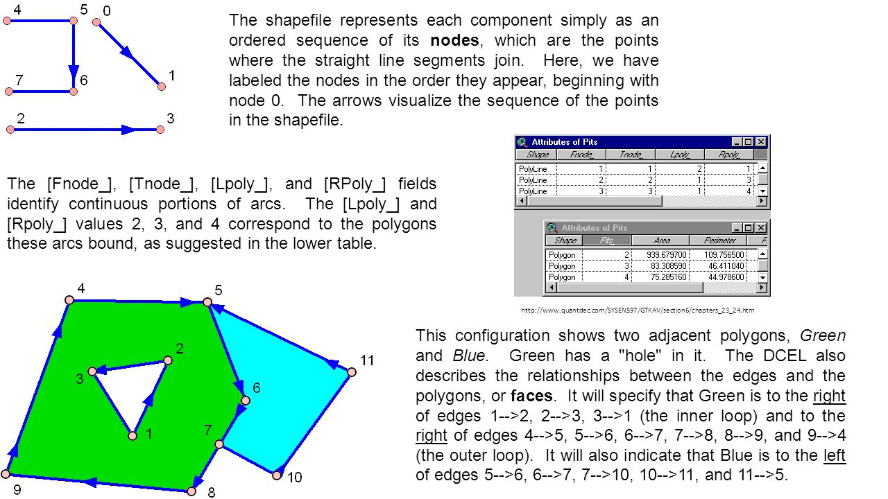 The shapefile represents each component simply as an ordered sequence of its nodes, which are the points where the straight line segments join. Here,