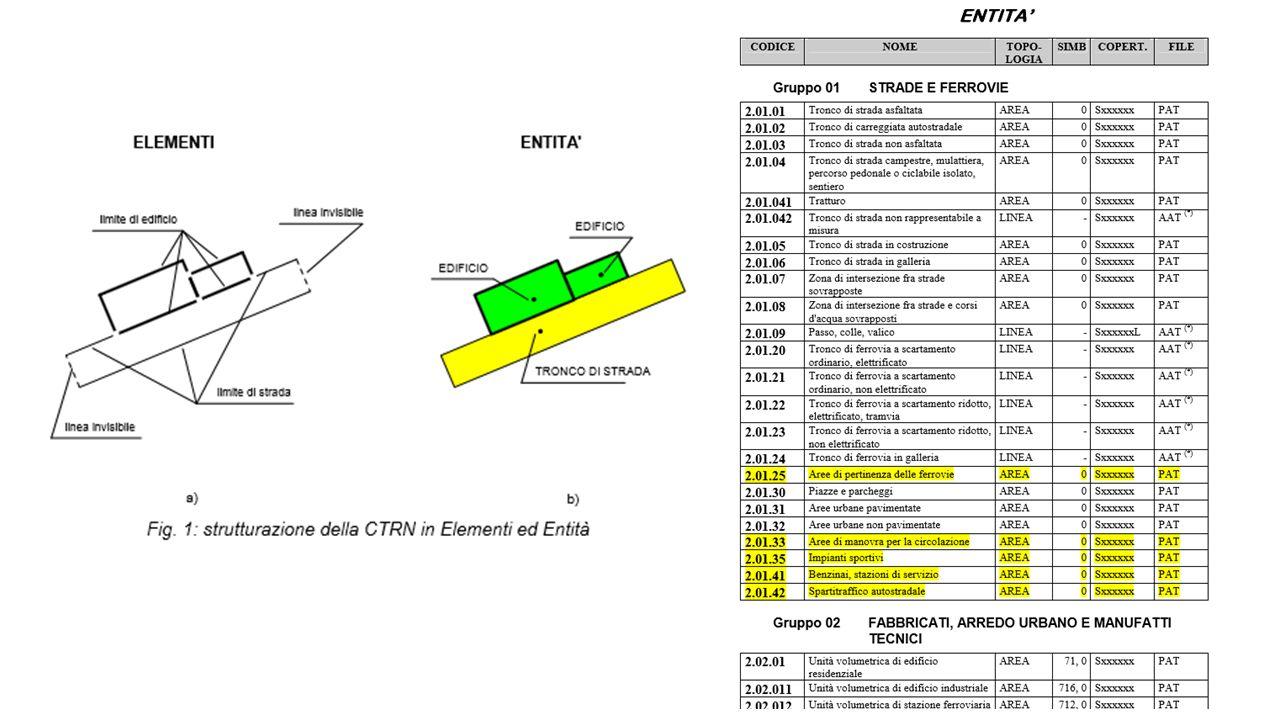 PROGETTO ESRI ARCVIEW 3.X PROGETTO ESRI ARCMAP 9.X GEODATABASE ESRI ARCVIEW 9.X SHAPEFILE ESRI