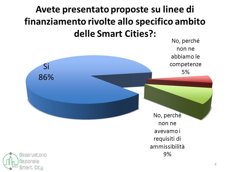 Avete presentato proposte su linee di finanziamento rivolte allo specifico ambito delle Smart Cities?: 4