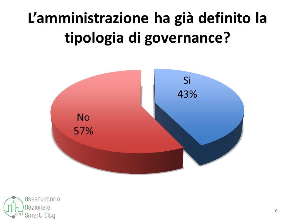 Lamministrazione ha già definito la tipologia di governance? 6