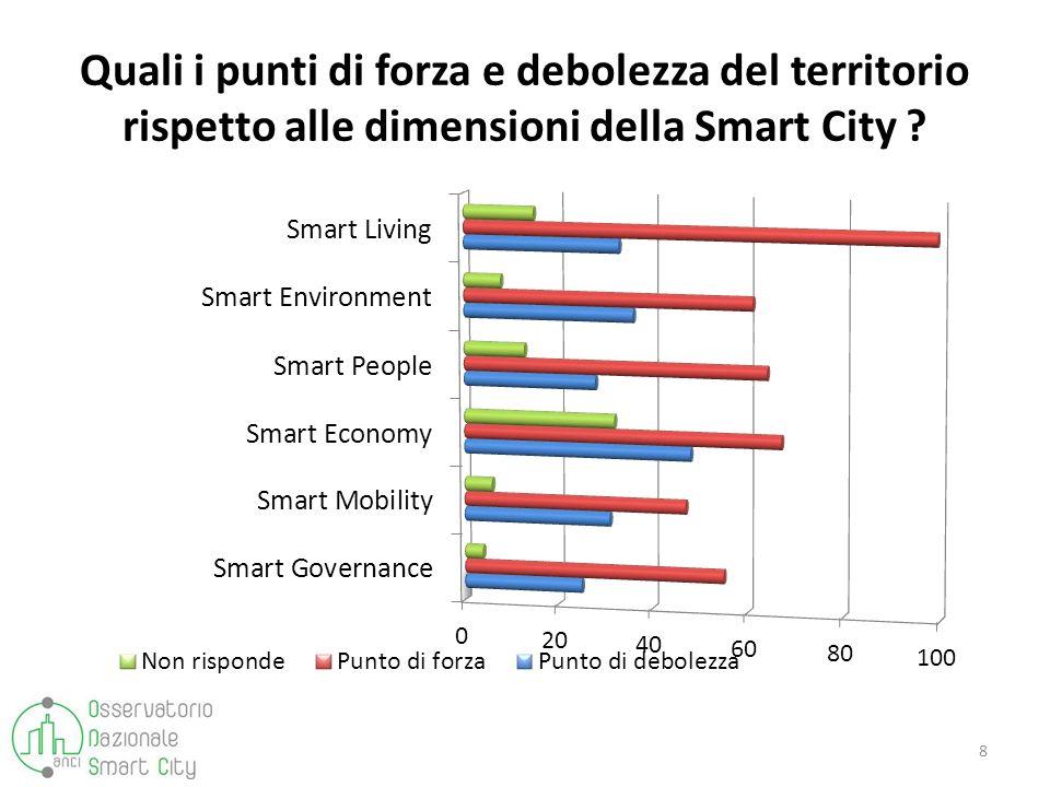 Quali i punti di forza e debolezza del territorio rispetto alle dimensioni della Smart City ? 8