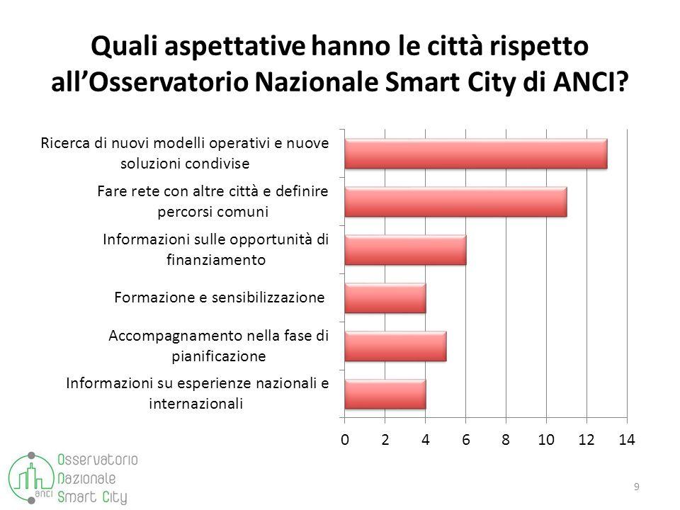 Quali aspettative hanno le città rispetto allOsservatorio Nazionale Smart City di ANCI? 9
