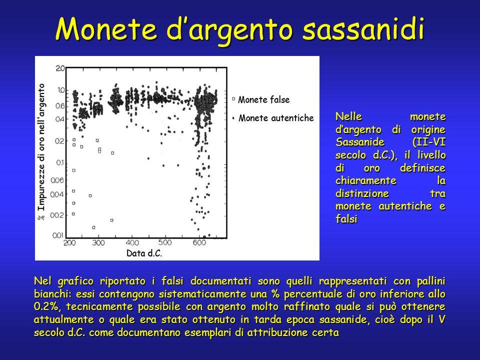 Nel grafico riportato i falsi documentati sono quelli rappresentati con pallini bianchi: essi contengono sistematicamente una % percentuale di oro inf