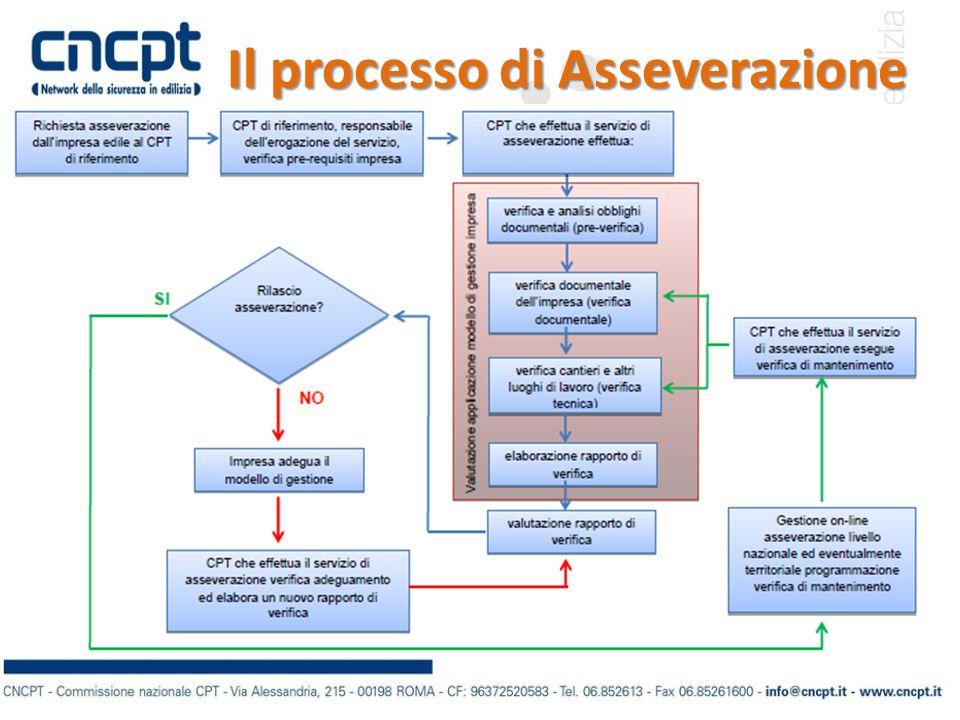 Il processo di Asseverazione