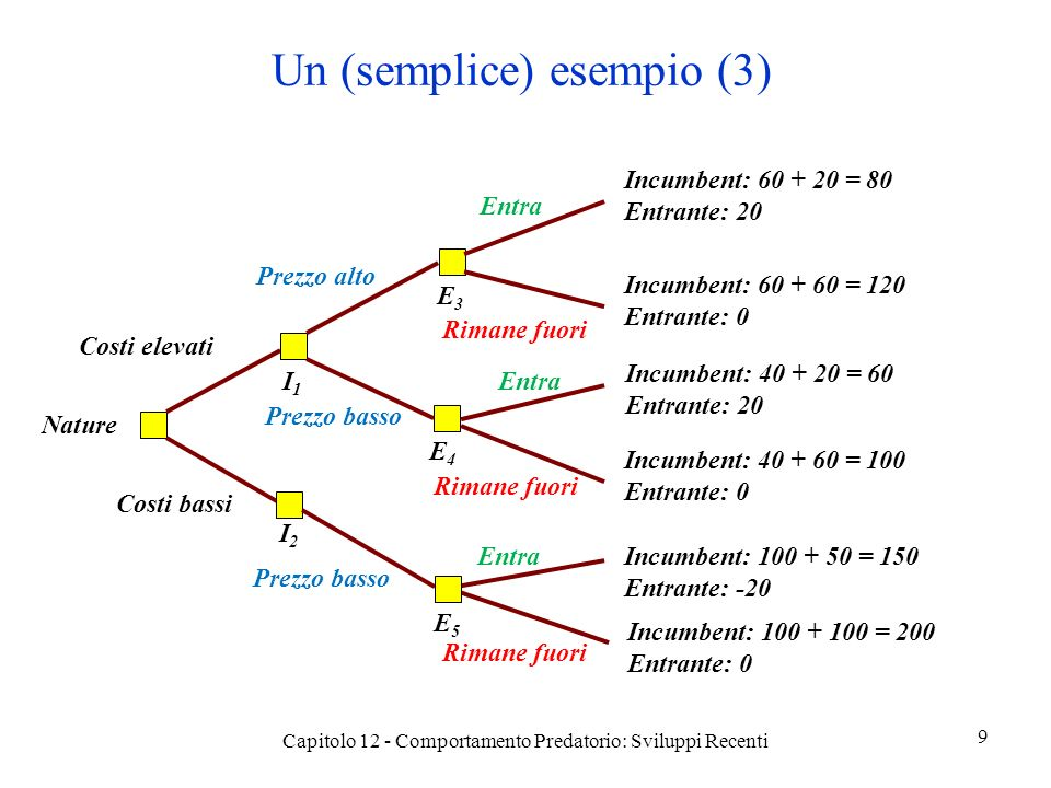 Un (semplice) esempio (3) Capitolo 12 - Comportamento Predatorio: Sviluppi Recenti 9 Nature Costi elevati Costi bassi I1I1 I2I2 Prezzo alto Prezzo basso E3E3 E4E4 Entra Rimane fuori Incumbent: 60 + 20 = 80 Entrante: 20 Incumbent: 60 + 60 = 120 Entrante: 0 Entra Incumbent: 40 + 20 = 60 Entrante: 20 Incumbent: 40 + 60 = 100 Entrante: 0 Prezzo basso Entra E5E5 Incumbent: 100 + 50 = 150 Entrante: -20 Incumbent: 100 + 100 = 200 Entrante: 0 Rimane fuori
