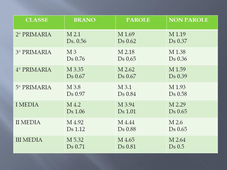 CLASSE BRANO PAROLENON PAROLE 2 PRIMARIAM 2.1 Ds. 0.56 M 1.69 Ds 0.62 M 1.19 Ds 0.37 3 PRIMARIAM 3 Ds 0.76 M 2.18 Ds 0,65 M 1.38 Ds 0.36 4 PRIMARIAM 3