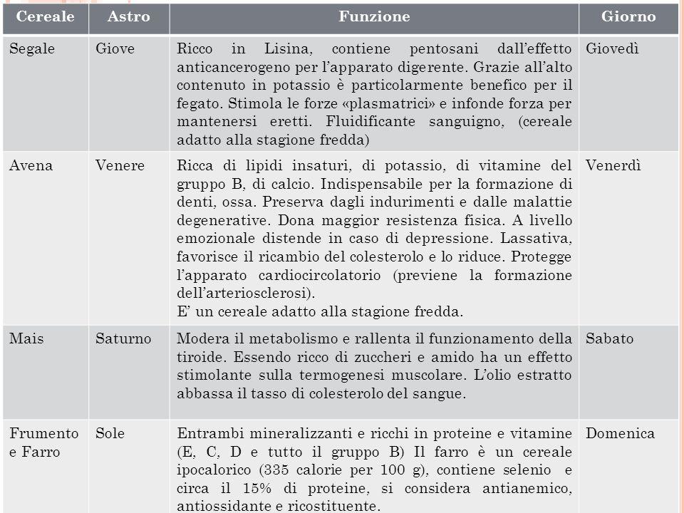 CerealeAstroFunzioneGiorno SegaleGioveRicco in Lisina, contiene pentosani dalleffetto anticancerogeno per lapparato digerente. Grazie allalto contenut