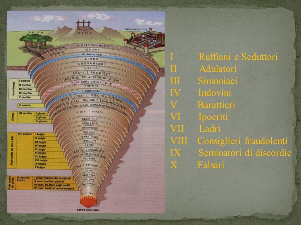 I Ruffiani e Seduttori II Adulatori III Simoniaci IV Indovini V Barattieri VI Ipocriti VII Ladri VIII Consiglieri fraudolenti IX Seminatori di discord