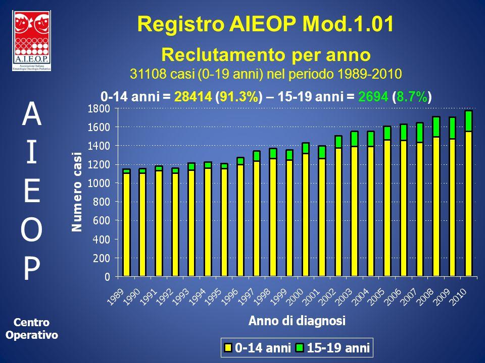 A I E O P Centro Operativo Registro AIEOP Mod.1.01 Reclutamento per anno 31108 casi (0-19 anni) nel periodo 1989-2010 0-14 anni = 28414 (91.3%) – 15-19 anni = 2694 (8.7%)