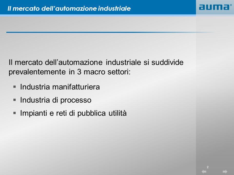 2 Il mercato dellautomazione industriale si suddivide prevalentemente in 3 macro settori: Industria manifatturiera Industria di processo Impianti e reti di pubblica utilità Il mercato dellautomazione industriale
