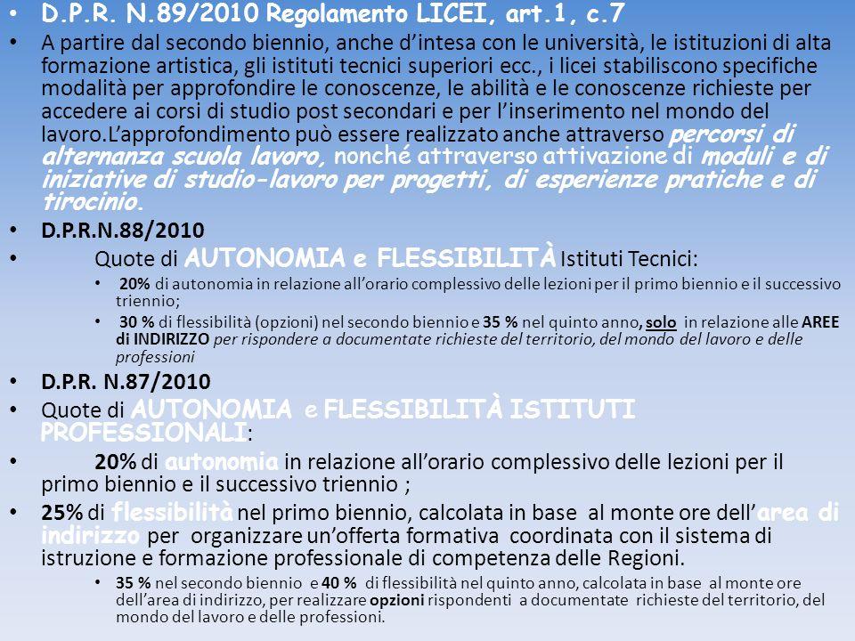 D.P.R. N.89/2010 Regolamento LICEI, art.1, c.7 A partire dal secondo biennio, anche dintesa con le università, le istituzioni di alta formazione artis