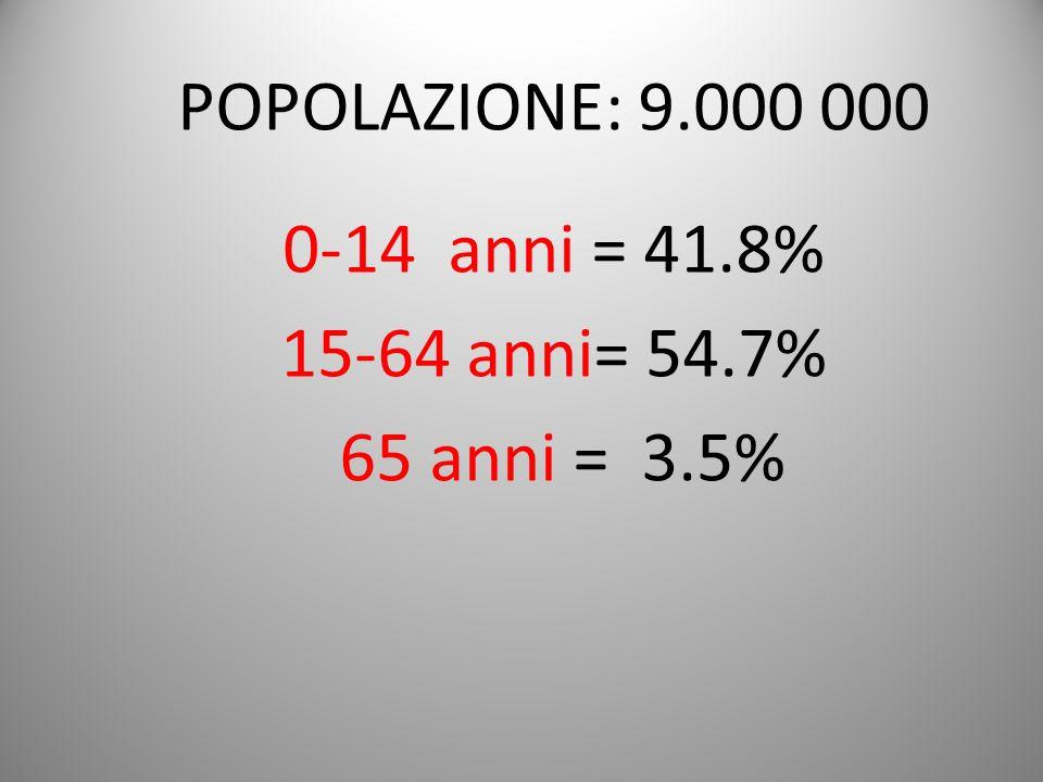 POPOLAZIONE: 9.000 000 0-14 anni = 41.8% 15-64 anni= 54.7% 65 anni = 3.5%