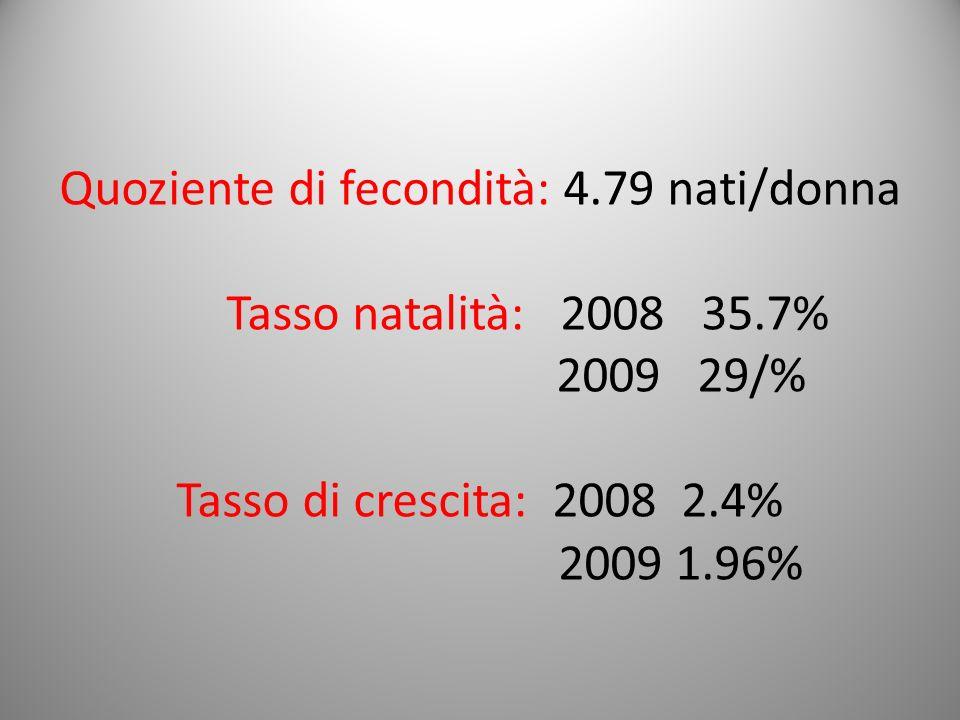 Quoziente di fecondità: 4.79 nati/donna Tasso natalità: 2008 35.7% 2009 29/% Tasso di crescita: 2008 2.4% 2009 1.96%