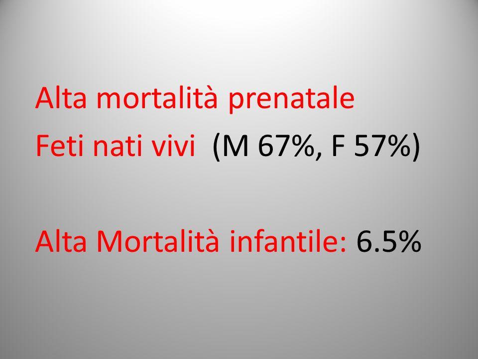 Alta mortalità prenatale Feti nati vivi (M 67%, F 57%) Alta Mortalità infantile: 6.5%
