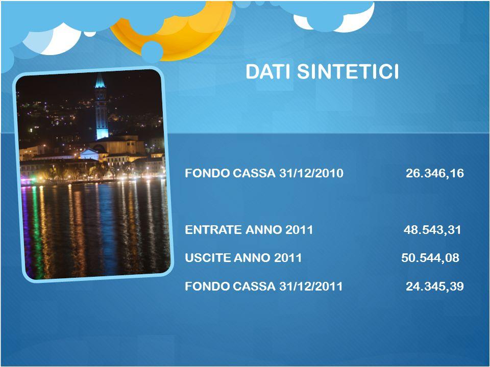 DATI SINTETICI FONDO CASSA 31/12/2010 26.346,16 ENTRATE ANNO 2011 48.543,31 USCITE ANNO 2011 50.544,08 FONDO CASSA 31/12/2011 24.345,39