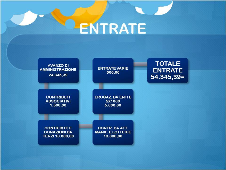 ENTRATE AVANZO DI AMMINISTRAZIONE 24.345,39 CONTRIBUTI ASSOCIATIVI 1.500,00 CONTRIBUTI E DONAZIONI DA TERZI 10.000,00 CONTR. DA ATT. MANIF. E LOTTERIE