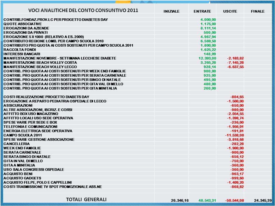 VOCI ANALITICHE DEL CONTO CONSUNTIVO 2011 INIZIALEENTRATEUSCITEFINALE CONTRIB.FONDAZ.PROV.LC PER PROGETTO DIABETES DAY4.000,00 QUOTE ASSOCIATIVE1.175,