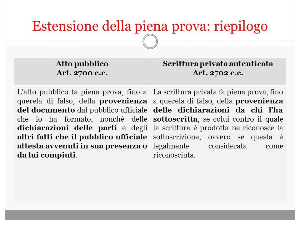Estensione della piena prova: riepilogo Atto pubblico Art. 2700 c.c. Scrittura privata autenticata Art. 2702 c.c. Latto pubblico fa piena prova, fino