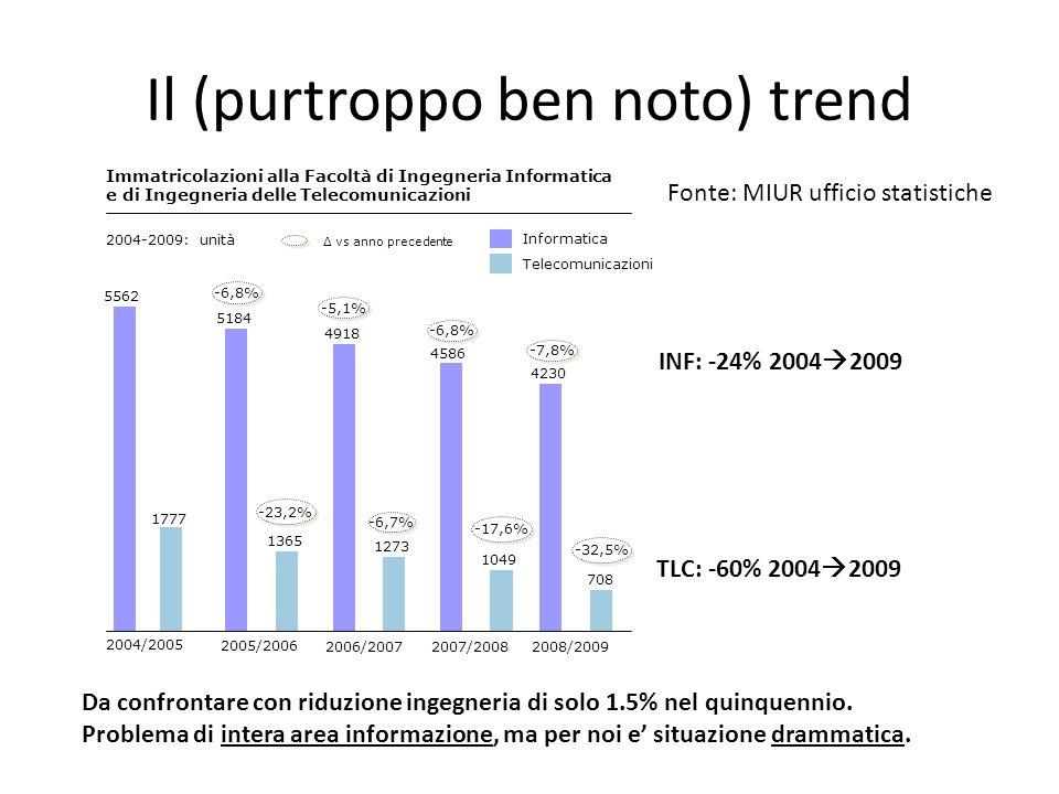 Il (purtroppo ben noto) trend Immatricolazioni alla Facoltà di Ingegneria Informatica e di Ingegneria delle Telecomunicazioni 2004-2009: unità Δ vs an