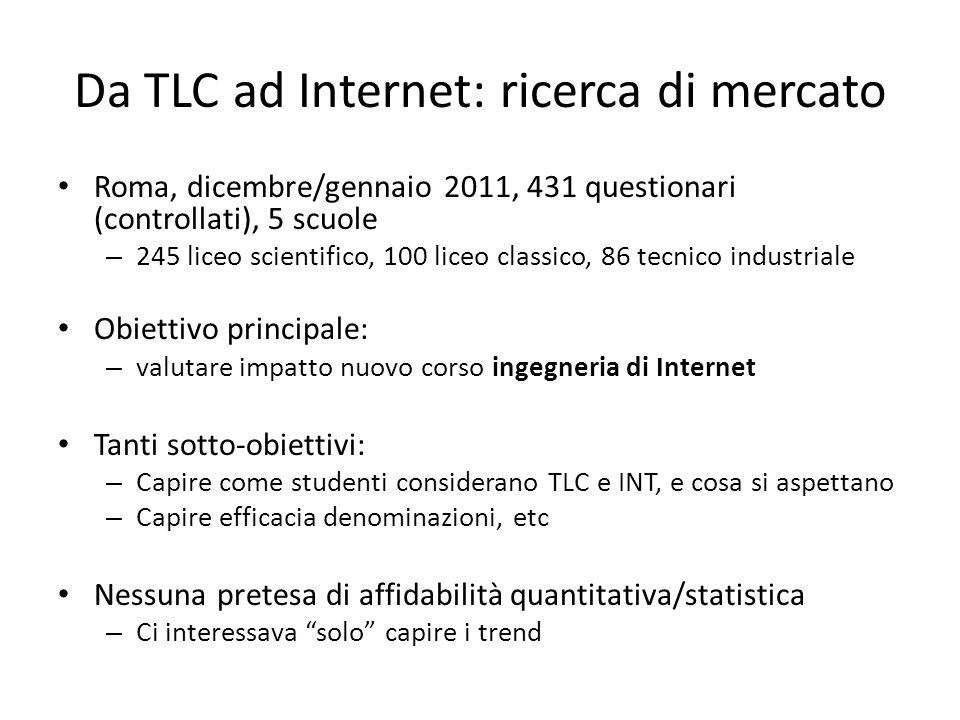 Da TLC ad Internet: ricerca di mercato Roma, dicembre/gennaio 2011, 431 questionari (controllati), 5 scuole – 245 liceo scientifico, 100 liceo classic