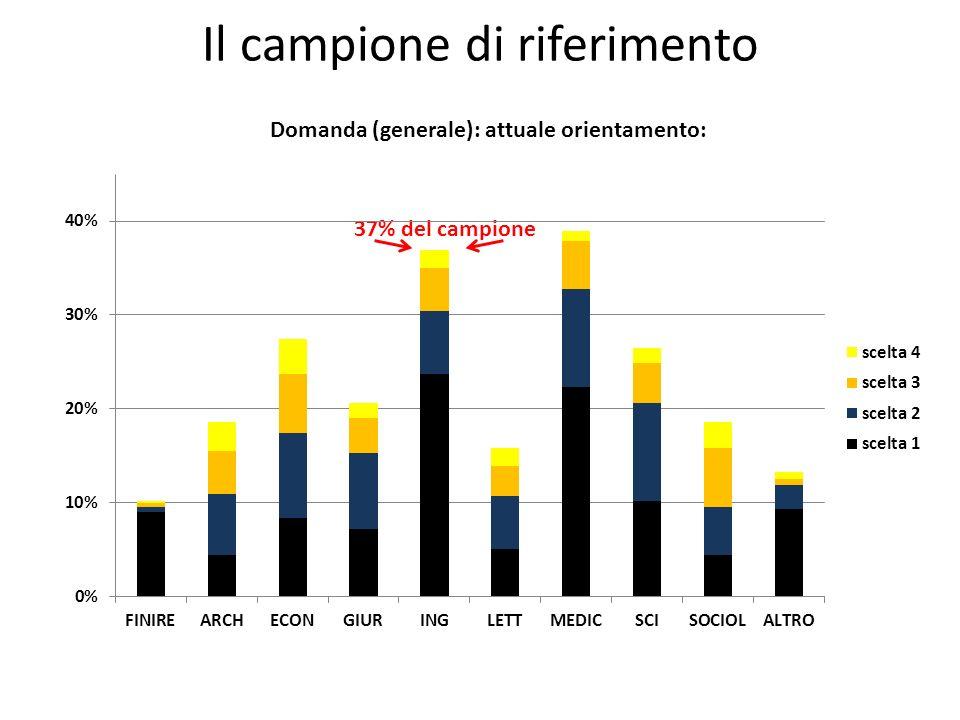 Il campione di riferimento 37% del campione Domanda (generale): attuale orientamento: