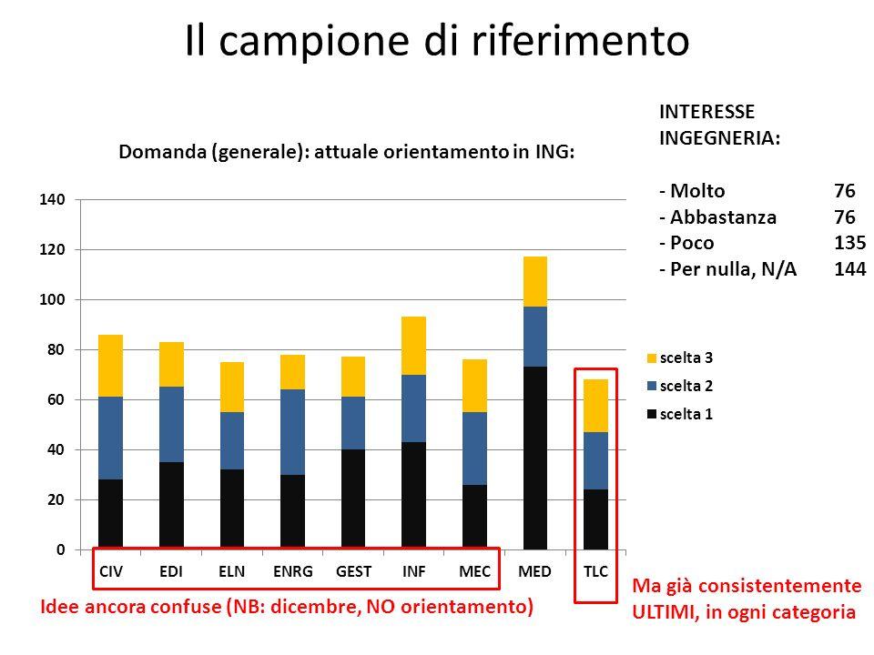 Il campione di riferimento Domanda (generale): attuale orientamento in ING: INTERESSE INGEGNERIA: - Molto76 - Abbastanza76 - Poco 135 - Per nulla, N/A