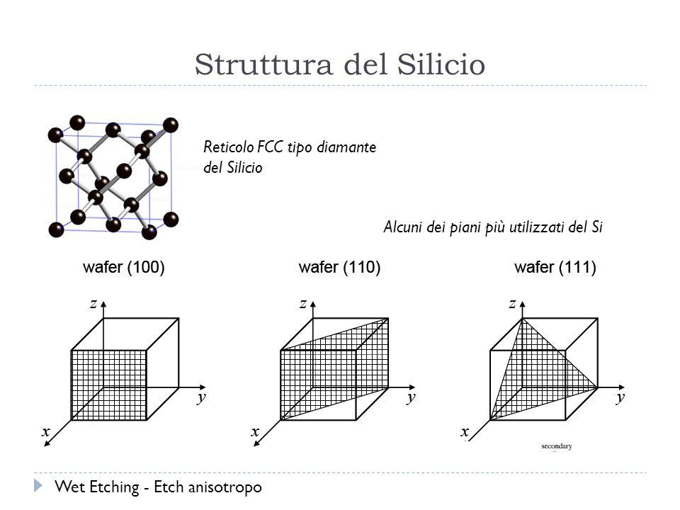 Struttura del Silicio Reticolo FCC tipo diamante del Silicio Alcuni dei piani più utilizzati del Si Wet Etching - Etch anisotropo