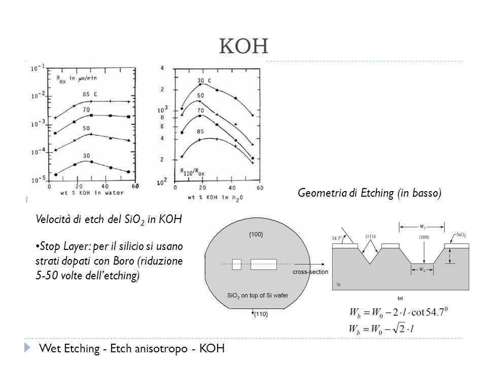 KOH Velocità di etch del SiO 2 in KOH Geometria di Etching (in basso) Stop Layer: per il silicio si usano strati dopati con Boro (riduzione 5-50 volte delletching) Wet Etching - Etch anisotropo - KOH
