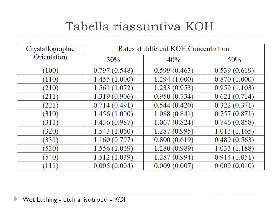 Tabella riassuntiva KOH Wet Etching - Etch anisotropo - KOH